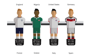 World Cup countries arranged by number of students in the UK [INFOGRAPHIC]