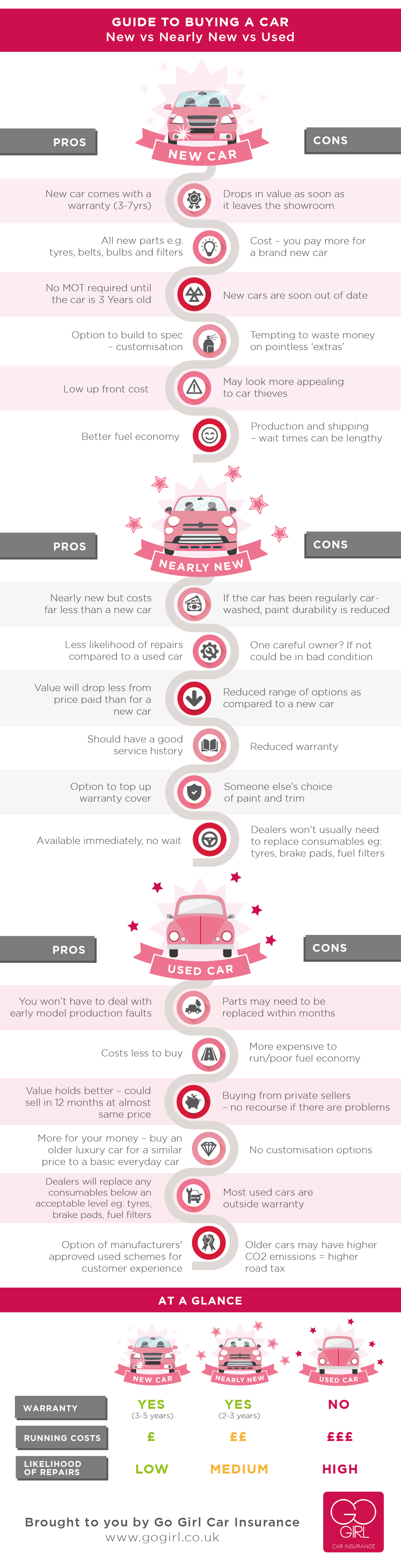 Go Girl Car Insurance New Car v Nearly New Car v Used Car
