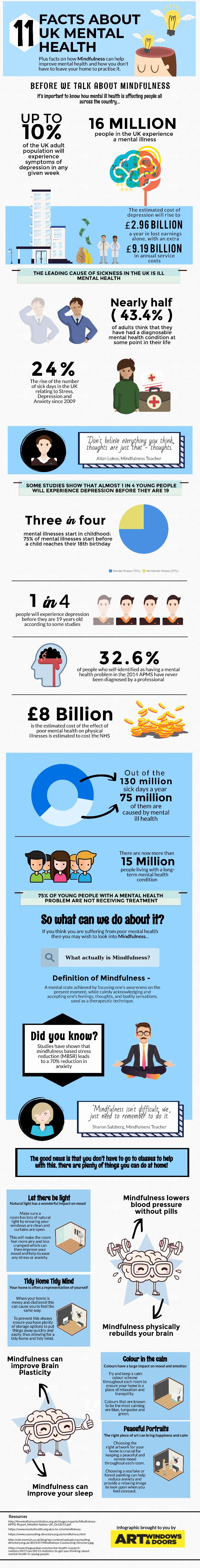Mindfulness infographic